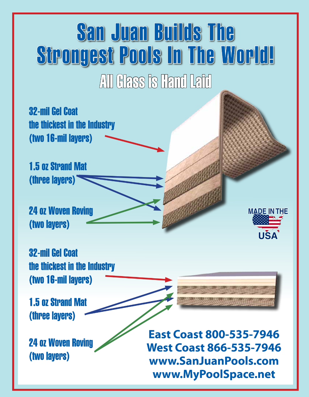 San Juan Pools - Layers of a Fiberglass Pool (Spec Sheet)